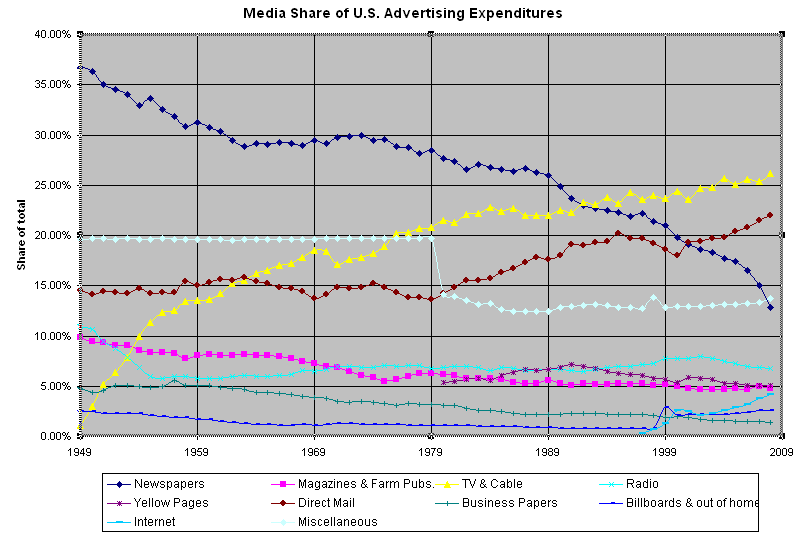 Media Shares from the U.S. Advertising Expenditure from The Nieman Journalism Lab