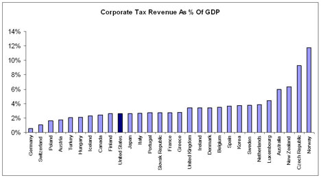 Corporate Tax Revenue As % of GDP from the Wonk Room (Think Progress)