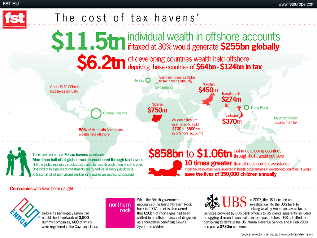 The cost of tax havens' from Financial Services Technology