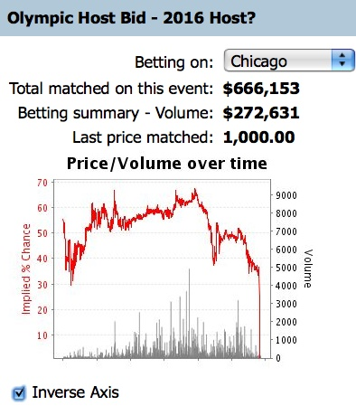 chicago-olympics-betfair