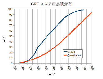 gre_chart