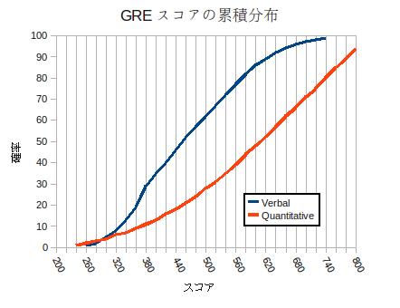 gre_chart