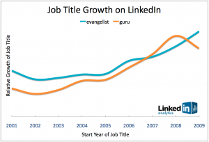 job-title-growth