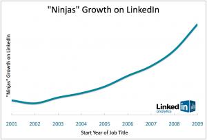 ninjas-growth
