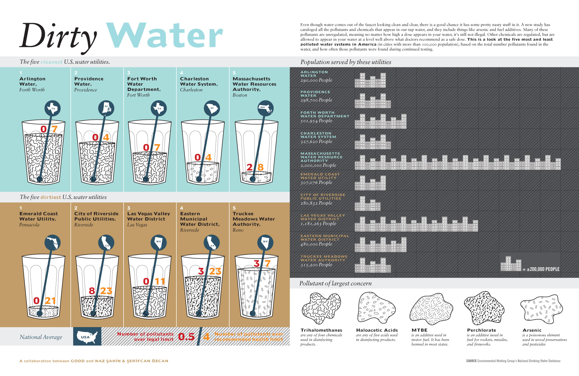 Is Tap Water Safe To Drink In Vegas