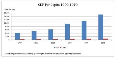 us-china-per-capita-gdp-1900-1970