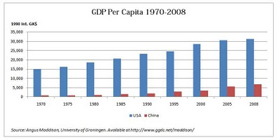 us-china-per-capita-gdp-1970-2008